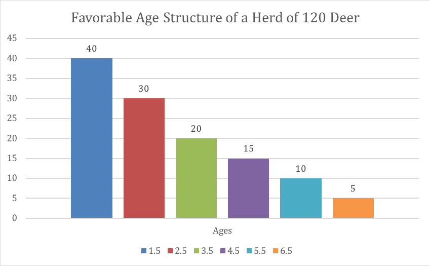 Favorable Age Structure for White-tailed Deer Herd of 120