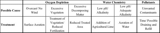 Table showing possible fish kill cause and pond management prevention